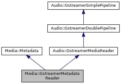 pianod2: Media::GstreamerMetadataReader Class Reference